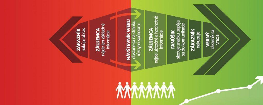 Ako content marketing mení správanie návštevníka webu [infografika]