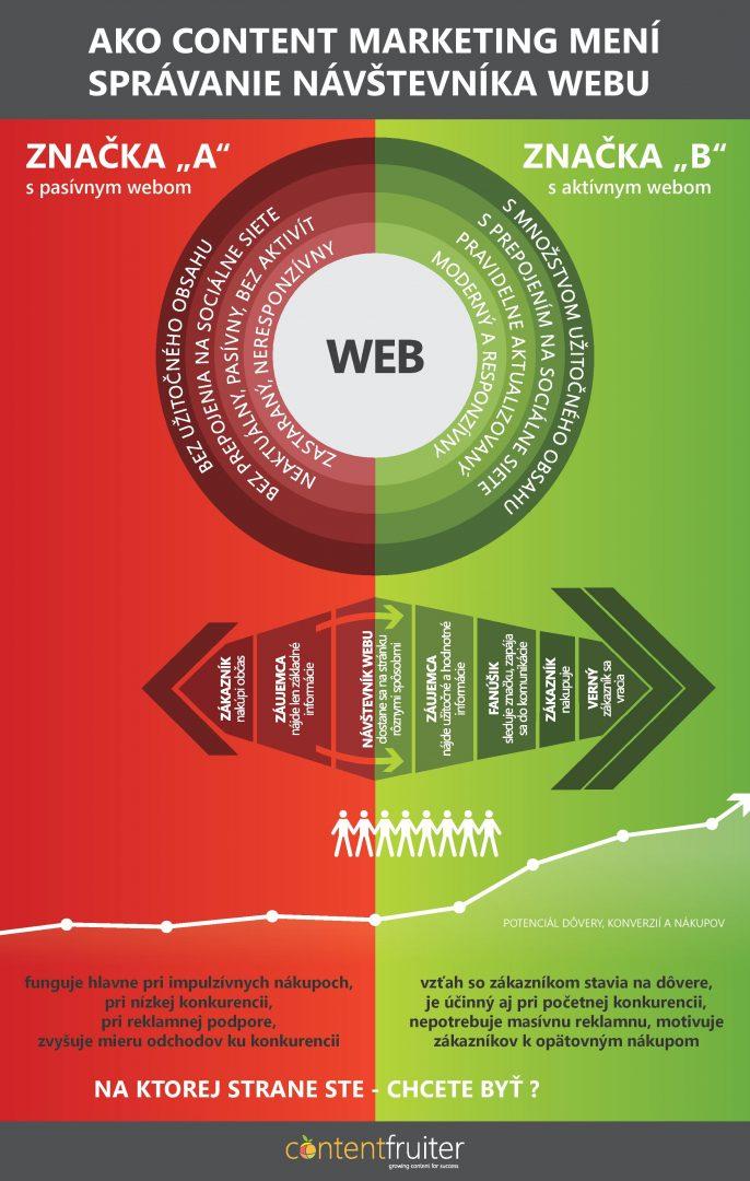 Ako content marketing mení spravanie návštevníka   Infografika ContentFruiter