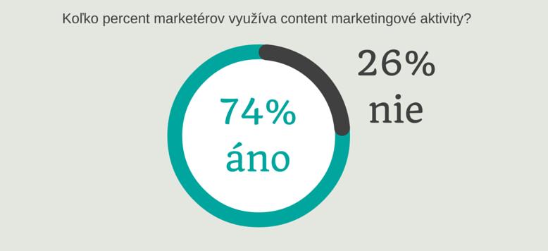 Kolko firiem využíva content marketing aktivity | ContentFruiter