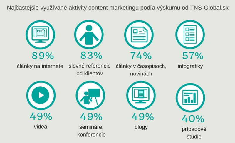 Najpoužívanejšie content marketingové aktivity | ContentFruiter