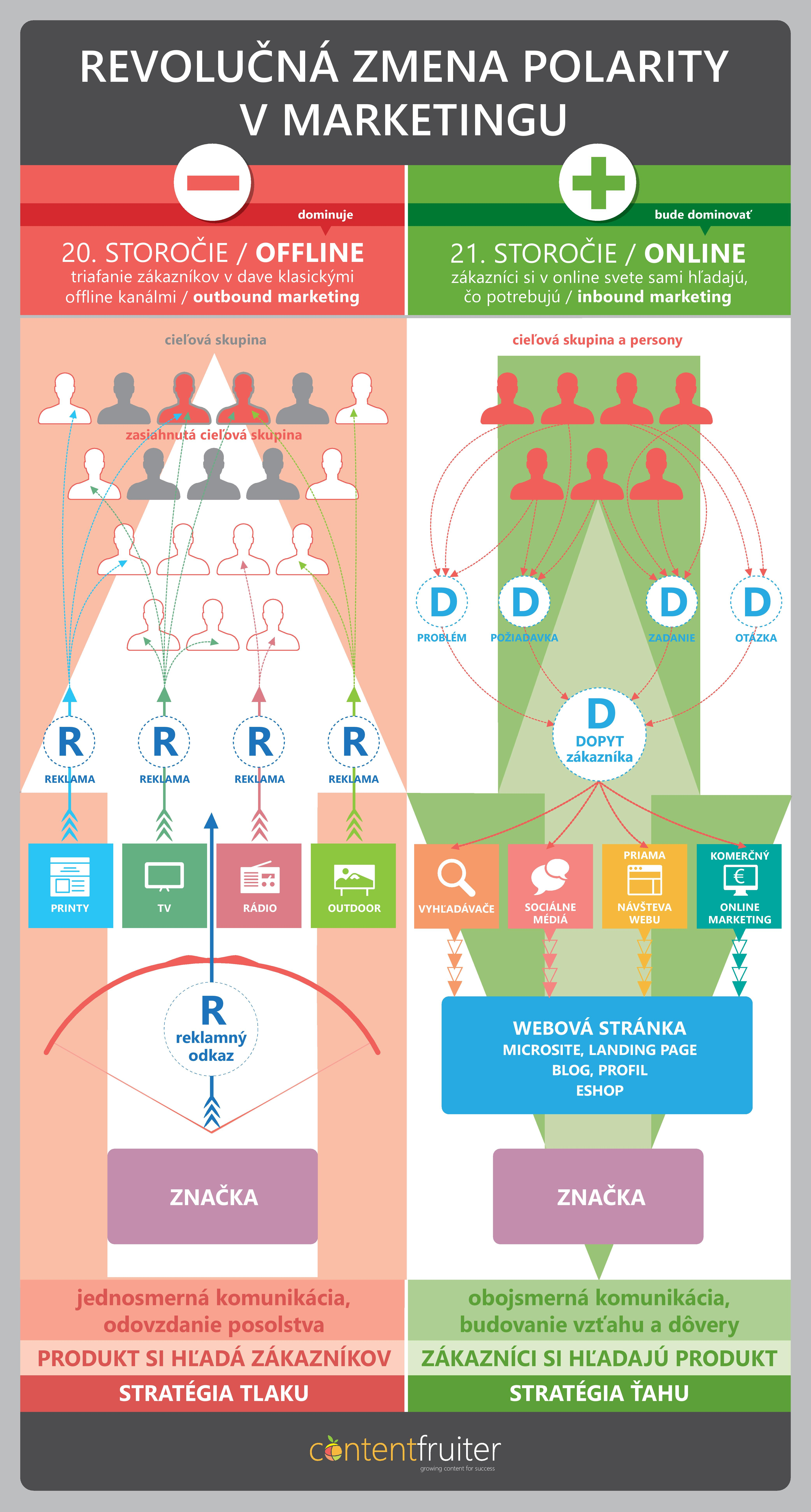 Revolučná zmena polarity v marketingu | Infografika ContentFruiter