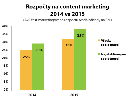 Porovnanie rozpočtov na content marketing 2014 vs 2015