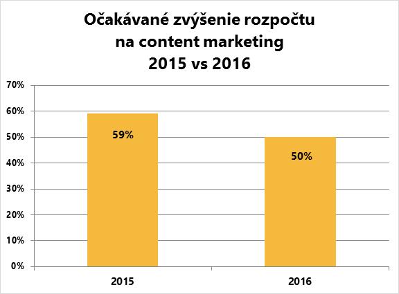 Zvýšenie rozpočtu na content marketing v roku 2016