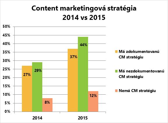 Content marketingová stratégia 2014 vs 2015