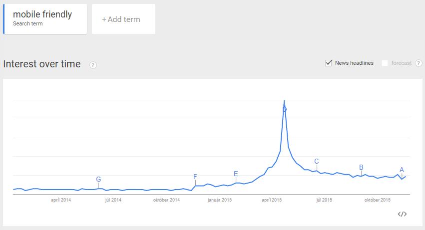 Vyhľadávanie pojmu mobile friendly google trends
