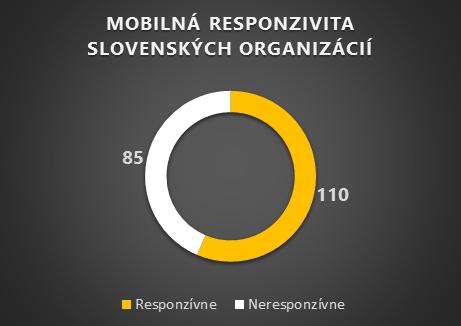 Mobilná responzivita slovenských organizácií