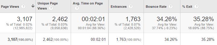 Výstup z Google Analytics