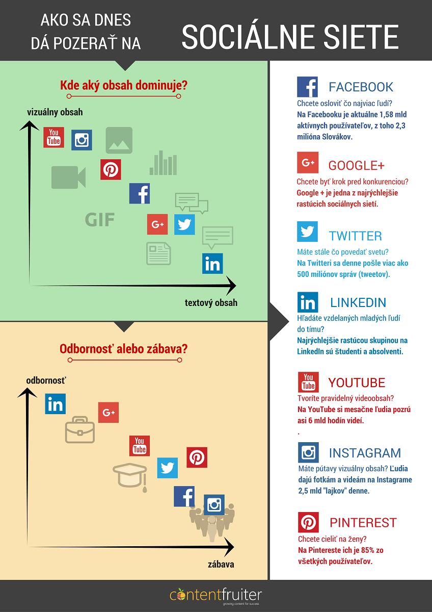 Ako sa dnes dá pozerať na sociálne siete infgorafika ContentFruiter
