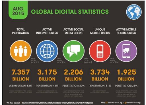 Obr. 1 Globálna digitálna štatistika