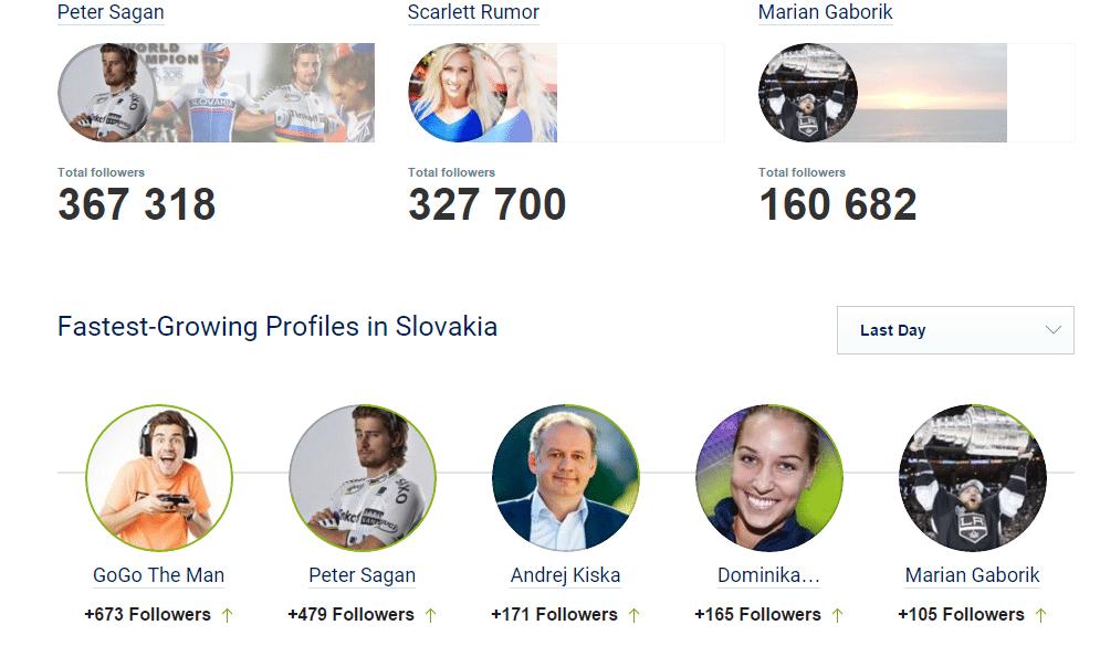 Obr. 3 Najpopulárnejšie slovenské Twitter profily osobností