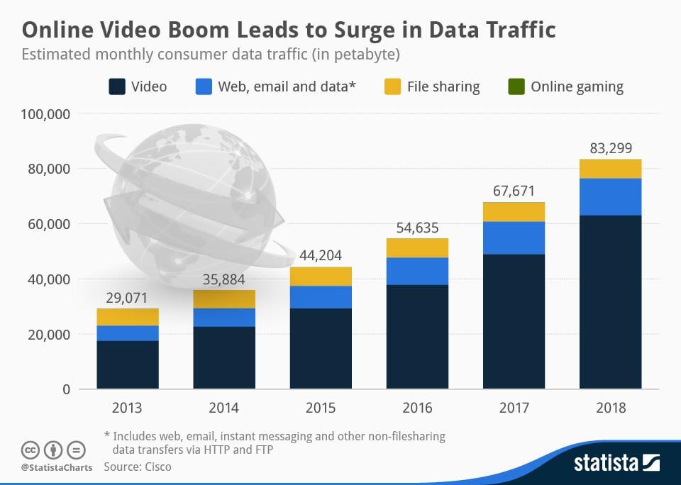 Video traffic - Statista