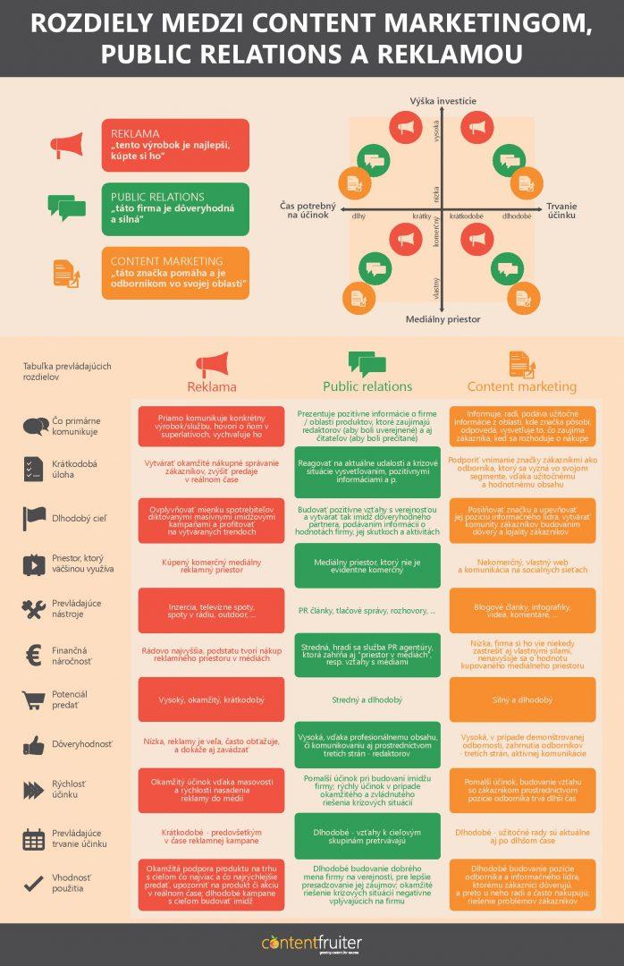 Infografika: Rozdiely medzi Content marketingom, PR a reklamou