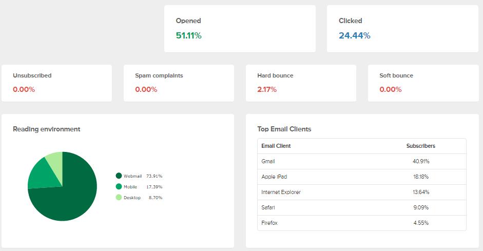 Email marketingové nástroje poskytujú pomerne podrobné a prehľadné reporty vašich kampaní (v ukážke časť reportu nástroja MailerLite)