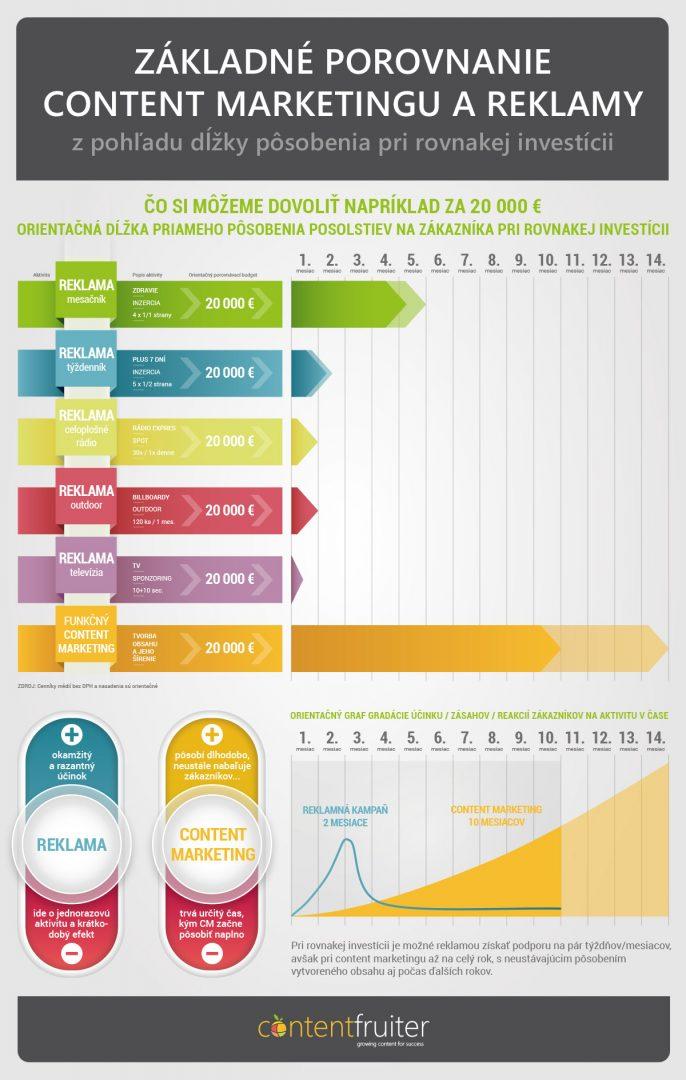 Porovnanie nákladov content marketing a reklama