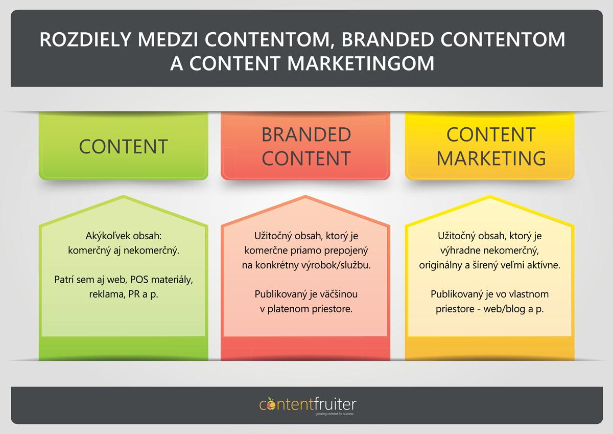 Miniinfografika zobrazujúca rozdiely medzi contentom, branded contentom a content marketingom