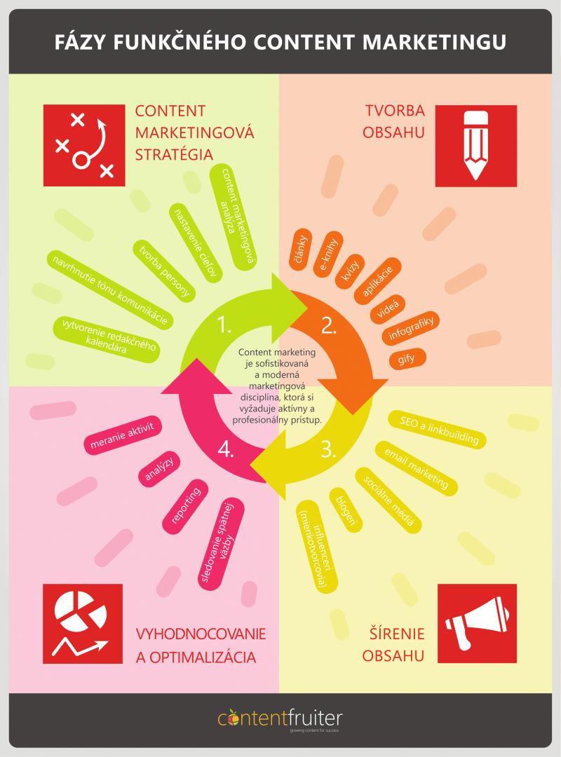 Infografika popisujúca fázy funkčného content marketingu