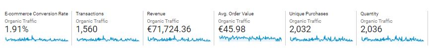 ecommerce analytika