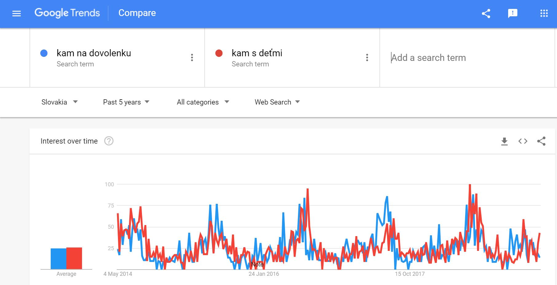 Google-keywords-planner-kam-s-detmi