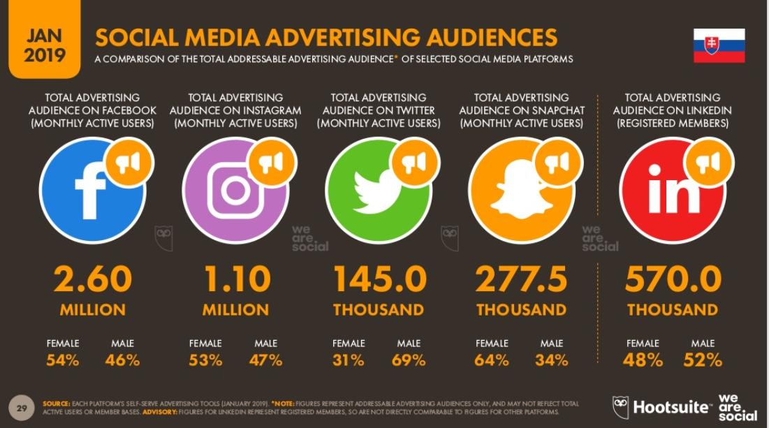 Statistika-social-media-Slovensko-2019
