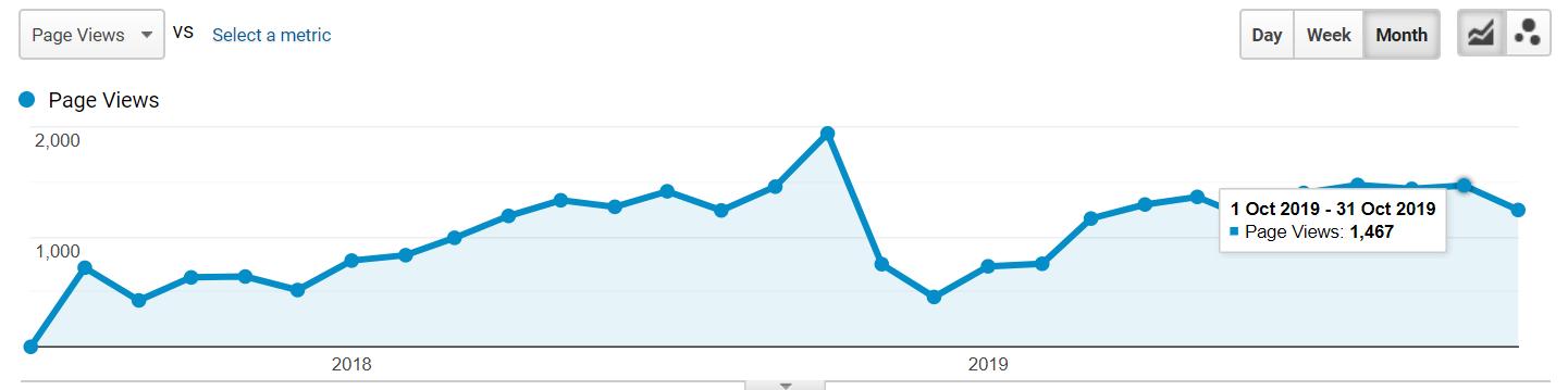 Google Analytics Krytina - ako vypočítať sklon strechy